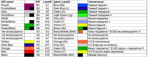 podklyucheniya_perexodnika_iso_dlya_magnitoly_4