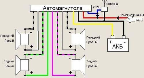 podklyuchit_magnitolu_k_bloku_pitaniya_1