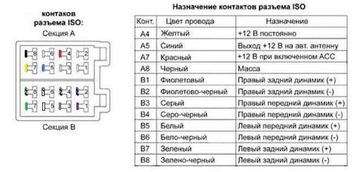 Распиновка разъемов магнитолы автомобилей Hyundai