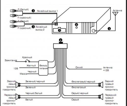 Выбор и подключение магнитолы Panasonic