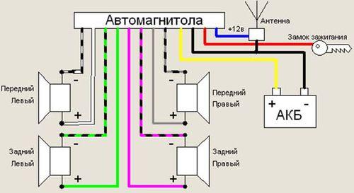 Обзор характеристик магнитол Урал