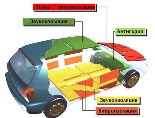 Обзор какие материалы для шумоизоляции авто использовать