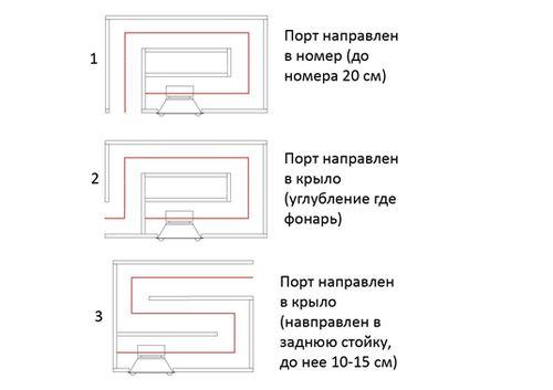 Конструкции в зависимости от направления порта