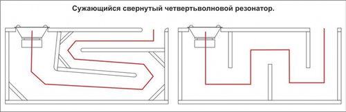Технические характеристики и расчет размера ЧВ короба