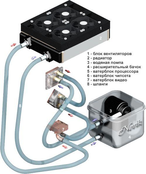Технические характеристики и виды пассивных радиаторов
